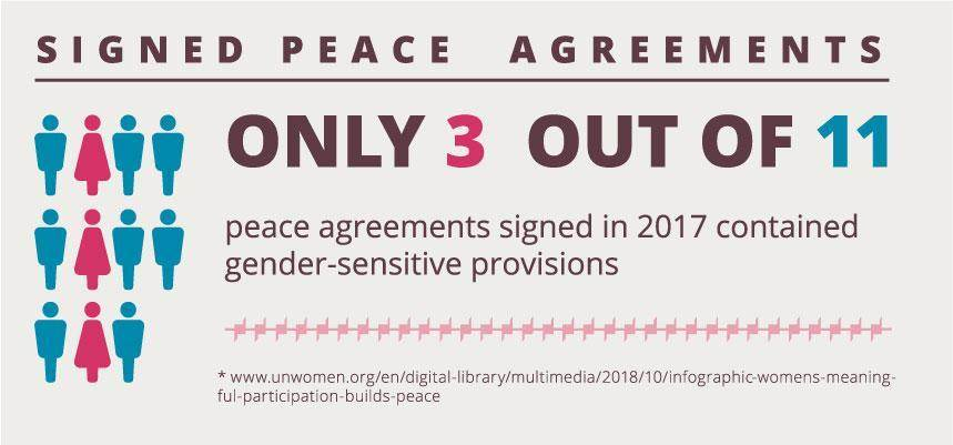 Signed Peace Agreements