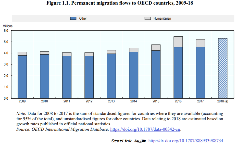 Permanent migration flows to OECD countries