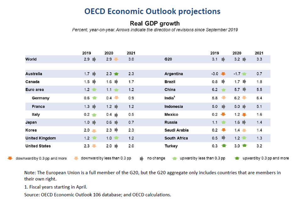 1 OECD Economic Outlook projections