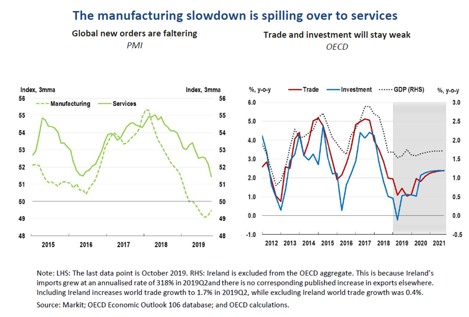 2 The manufacturing slowdown is spilling over to services