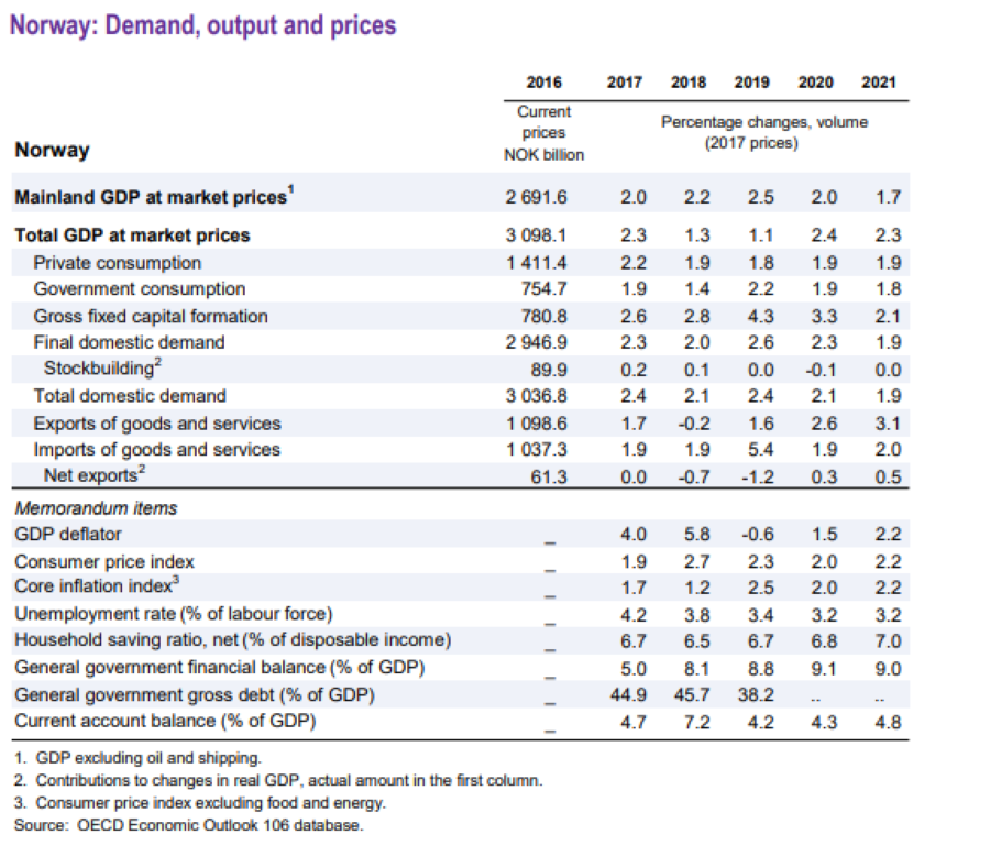 Norway: Demand, output and prices b