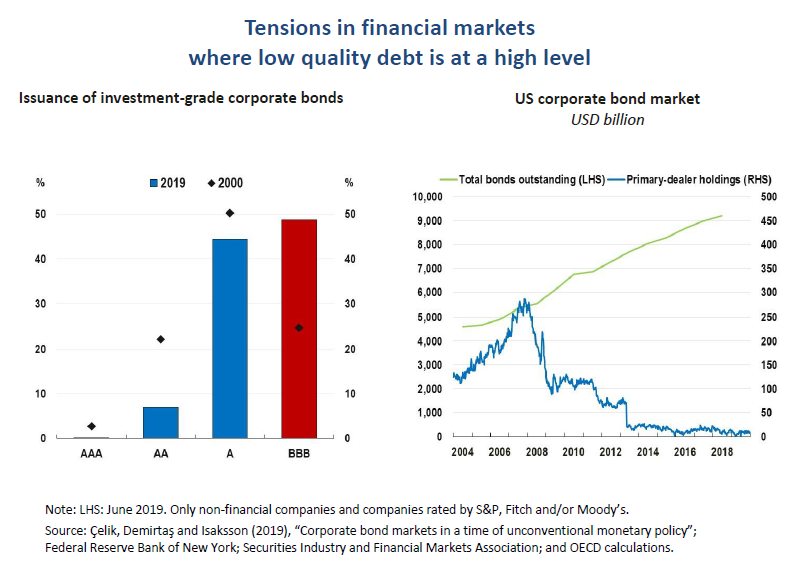 4. Tensions in financial markets