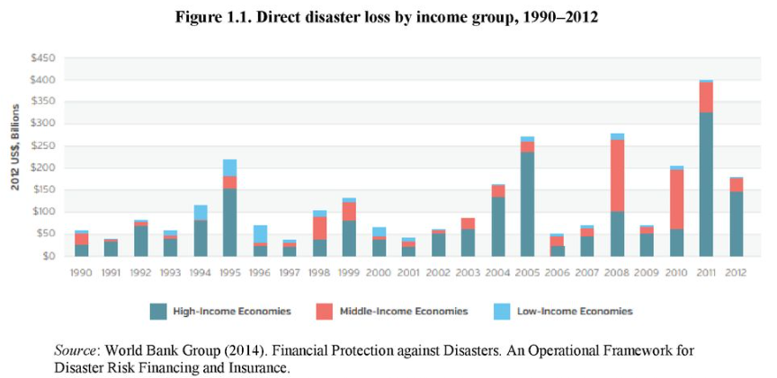 Direct disaster loss by income