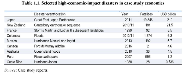 Selected high-economic-impact disasters in case study economies