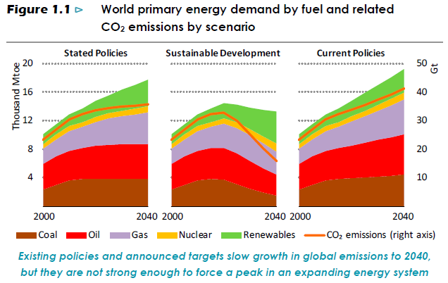 World primary energy demand by fuel and related co2 emissions by scenario