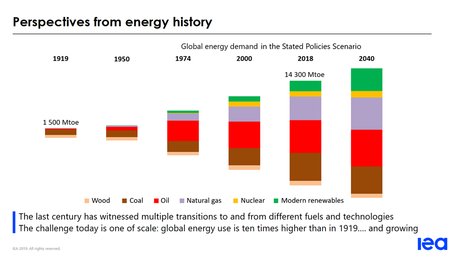 Perspectives from energy history
