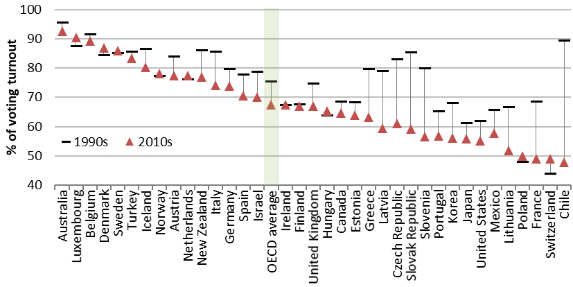 Declining voter turnout in OECD countries